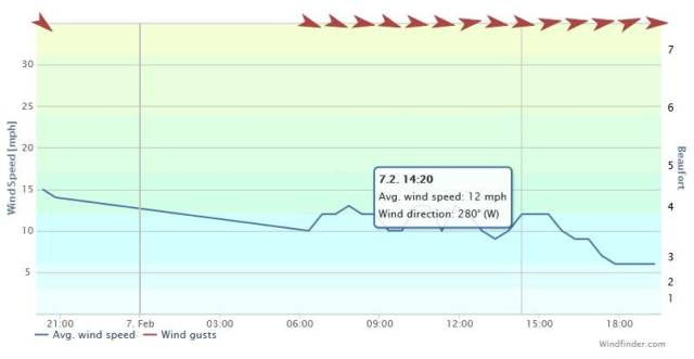 07022013 wind record