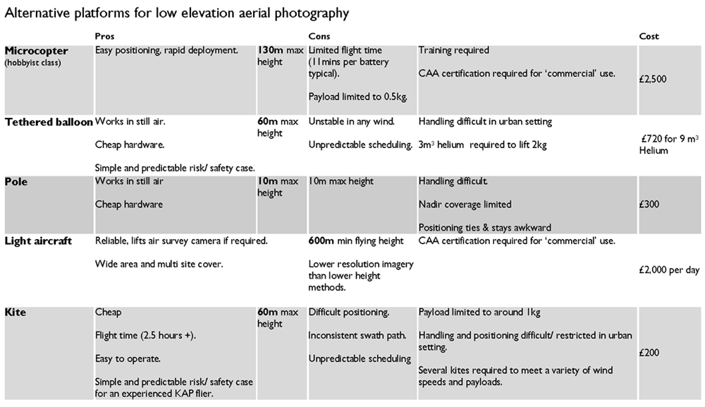 Pros and Cons of Photography?