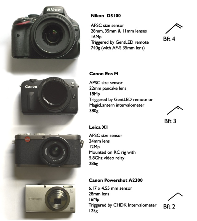 4 KAP cameras 1kw