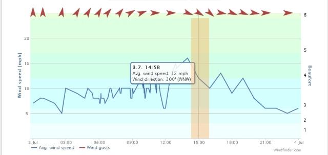 Wind speed 03072013