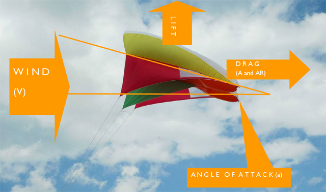Kite diagram 1