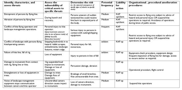 Risk assesment for KAP-1